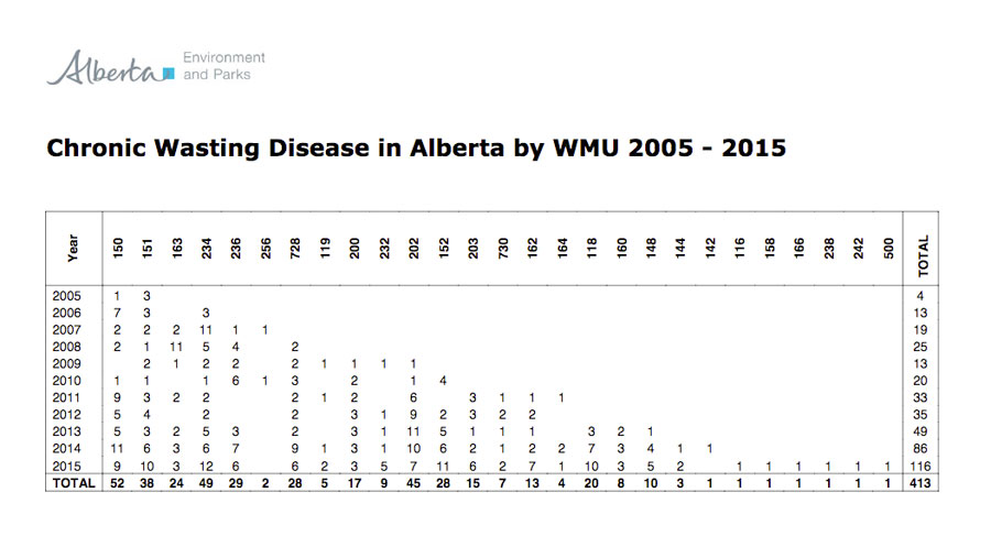 CWD chart by MWU in Alberta